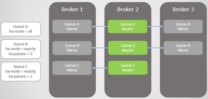 RabbitMQ против Kafka: отказоустойчивость и высокая доступность в кластерах - 8