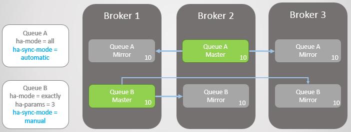 RabbitMQ против Kafka: отказоустойчивость и высокая доступность в кластерах - 9