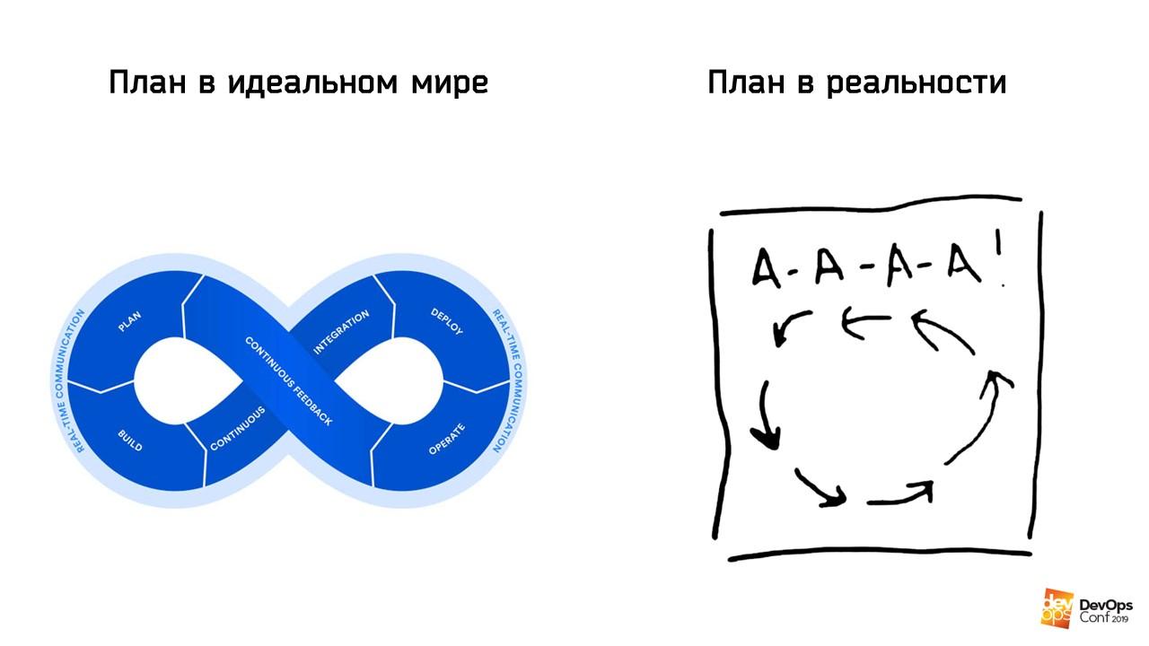 Основы DevOps. Вхождение в проект с нуля - 4