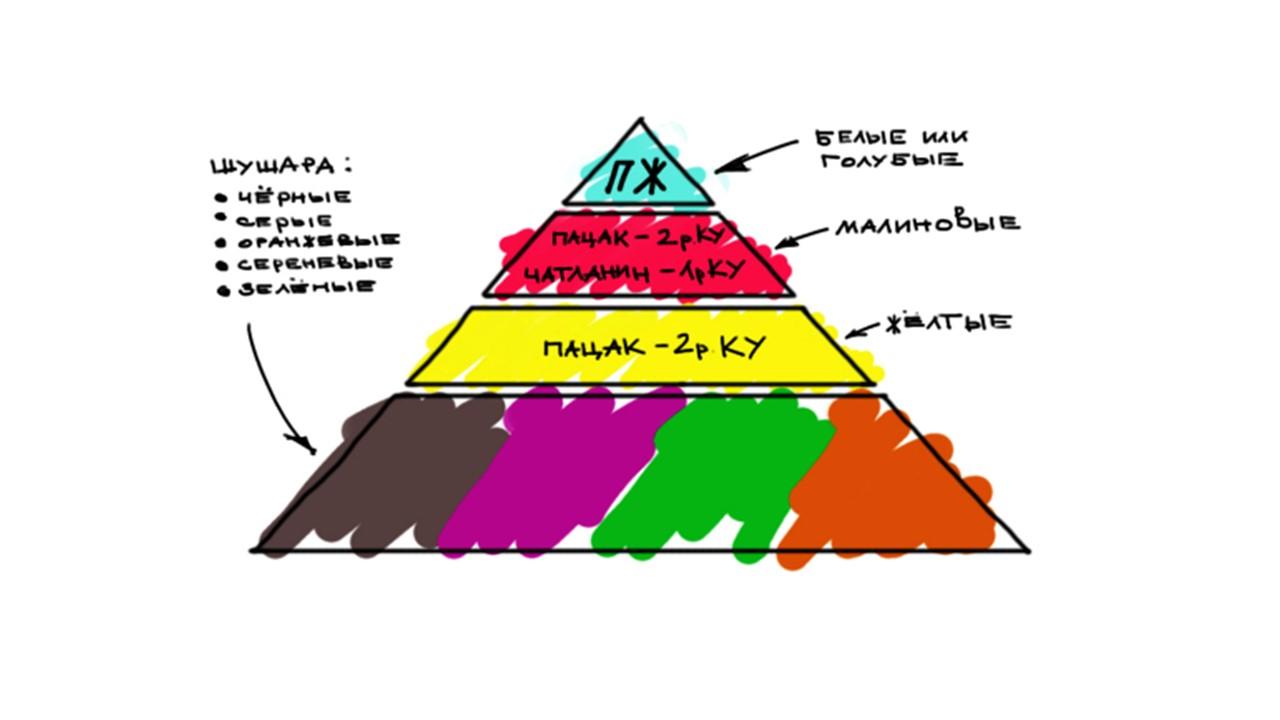 Основы DevOps. Вхождение в проект с нуля - 6