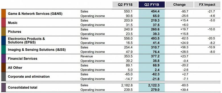 Продажи продукции Sony за год уменьшились, но чистая прибыль выросла на 9%