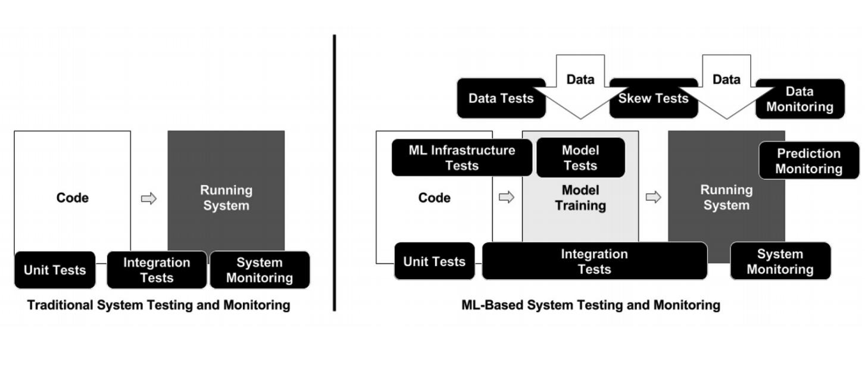 Бэкенд, машинное обучение и serverless — самое интересное с июльской конференции Хабра - 11