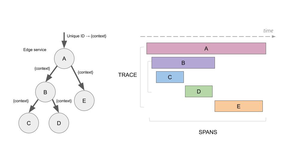 Распределенное логирование и трассировка для микросервисов - 3