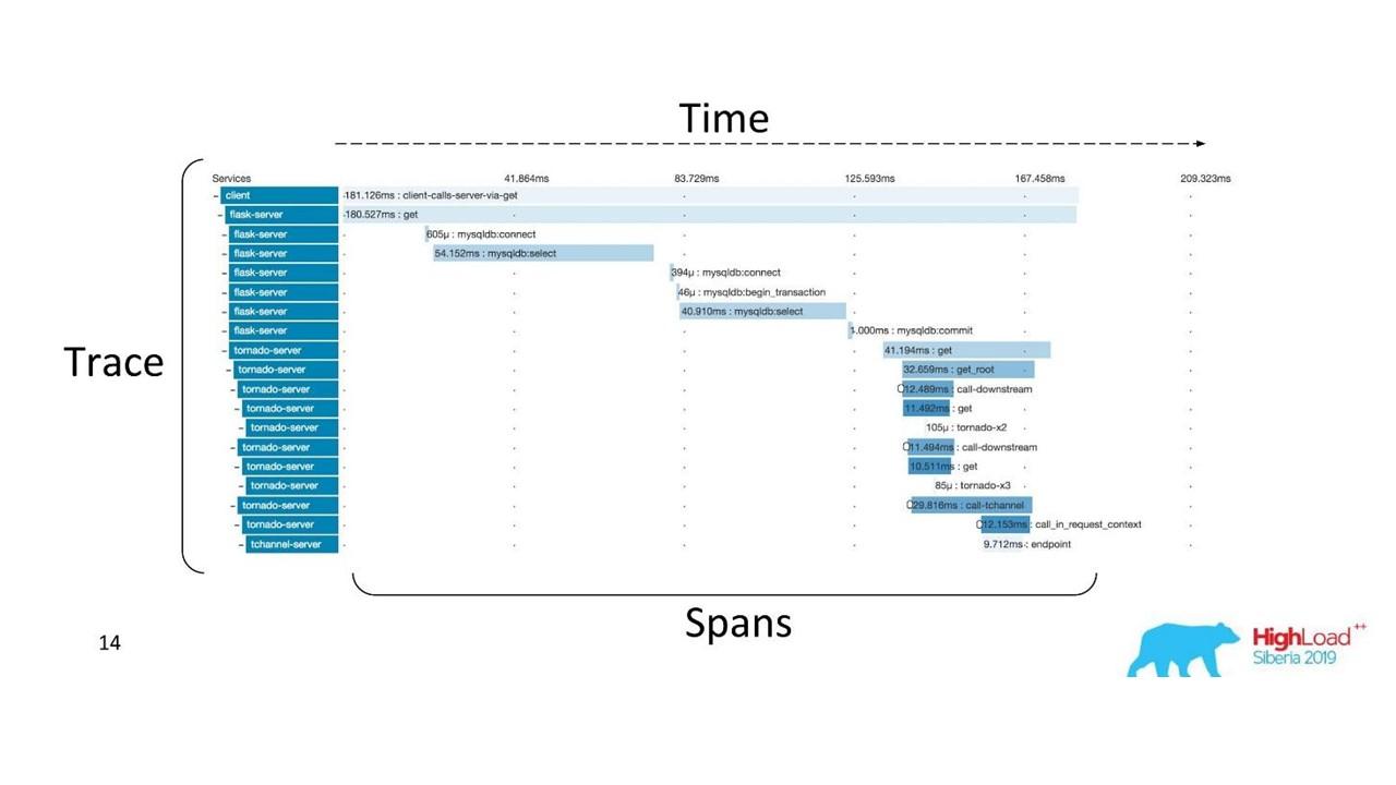Распределенное логирование и трассировка для микросервисов - 4