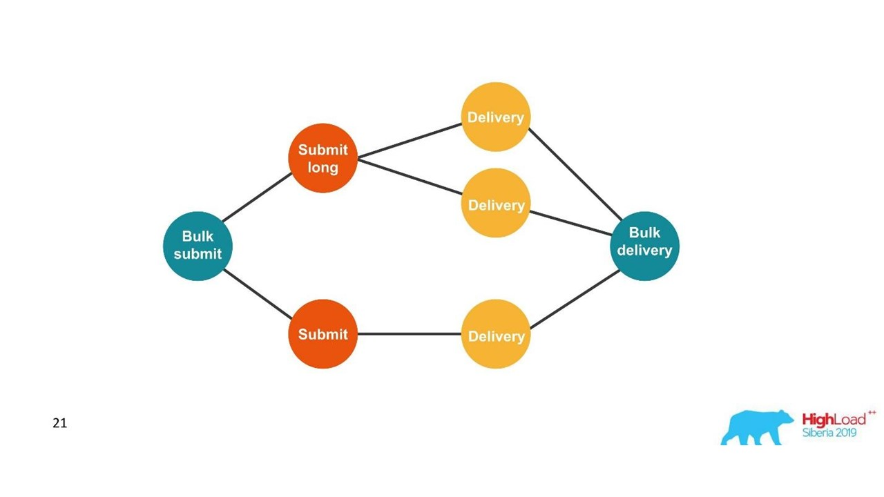 Распределенное логирование и трассировка для микросервисов - 7