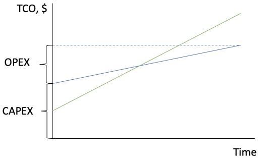 Оптимизация распределения серверов по стойкам - 1