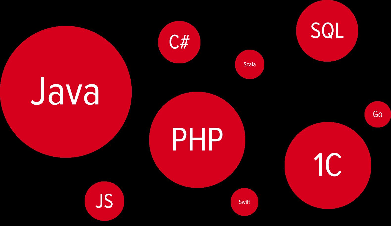 Популярные языки программирования 2019 от пользователей hh.ru - 1