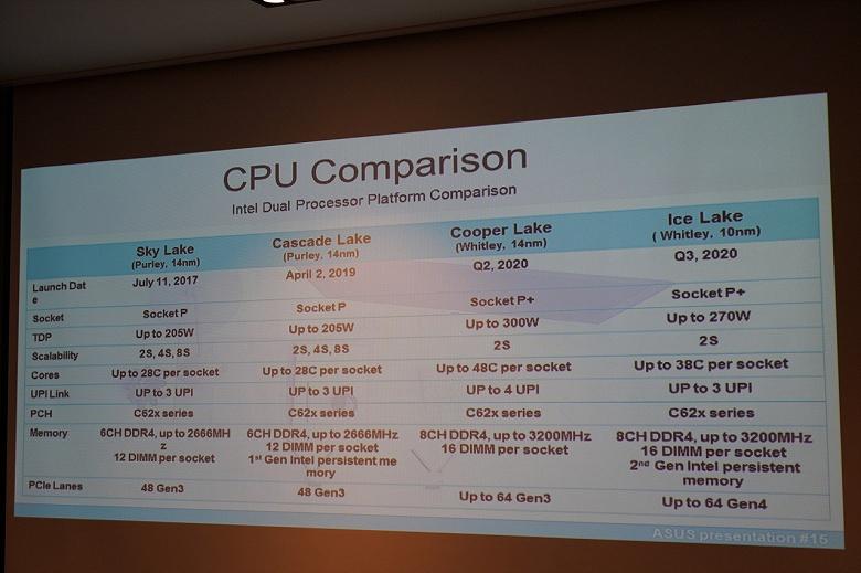 Утечка дает представление о процессорах Intel Ice Lake-SP и Cooper Lake-SP, включая сроки выхода