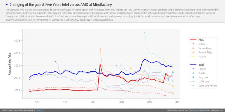 Статистика Mindfactory за октябрь: AMD по-прежнему превосходит Intel в несколько раз