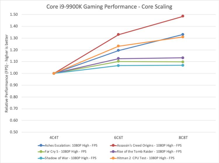 В Intel считают, что добавление ядер не увеличивает производительность процессоров в играх