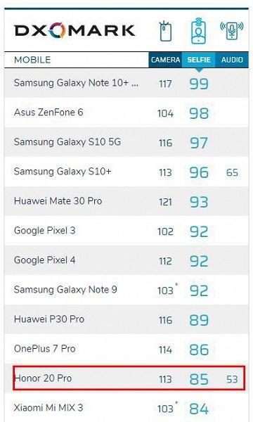 Honor 20 Pro — не лучший смартфон для селфи