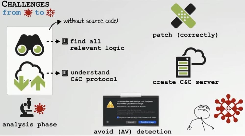 Конференция DEFCON 27. Извлечение пользы из хакерских продуктов для macOS. Часть 1 - 5