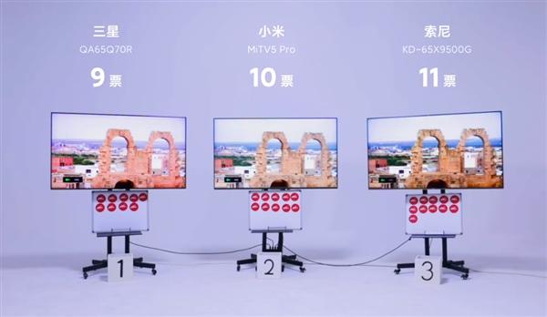 Телевизоры Sony, Samsung и Xiaomi поучаствовали в слепом тестировании. Кто победил?