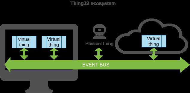 ThingJS v1.0-alpha - 4