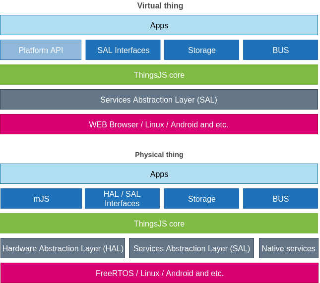 ThingJS v1.0-alpha - 5