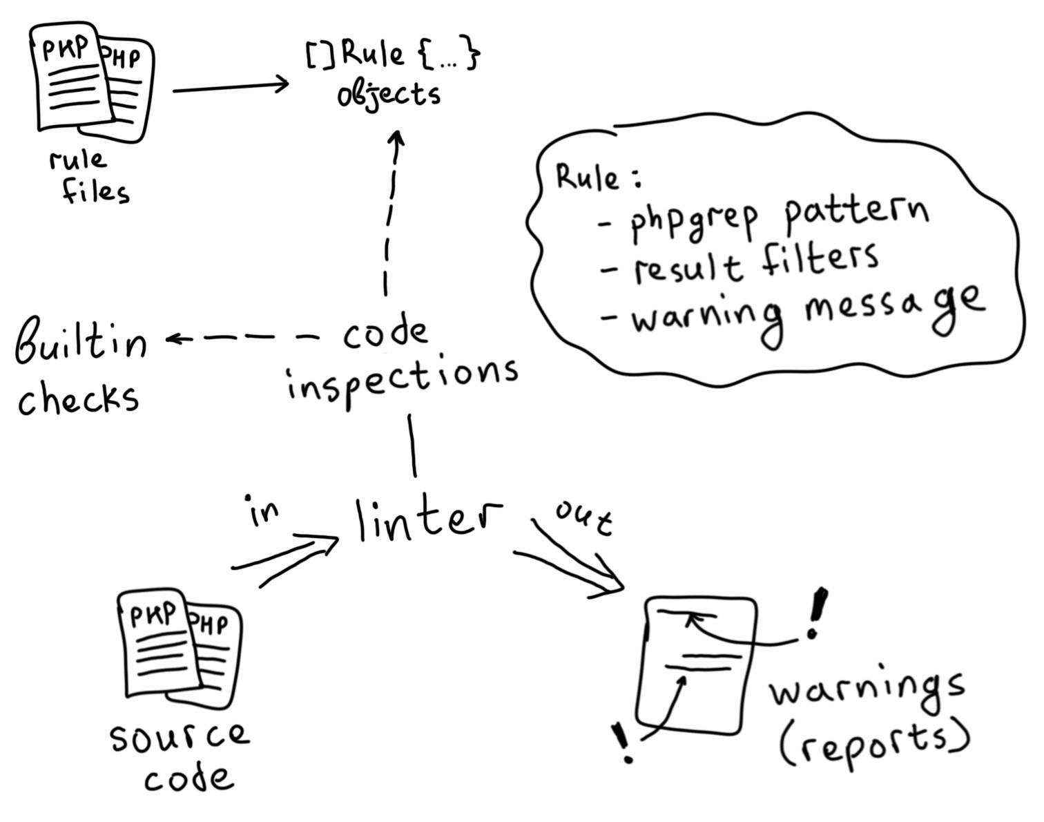 Как добавить проверки в NoVerify, не написав ни строчки Go-кода - 2