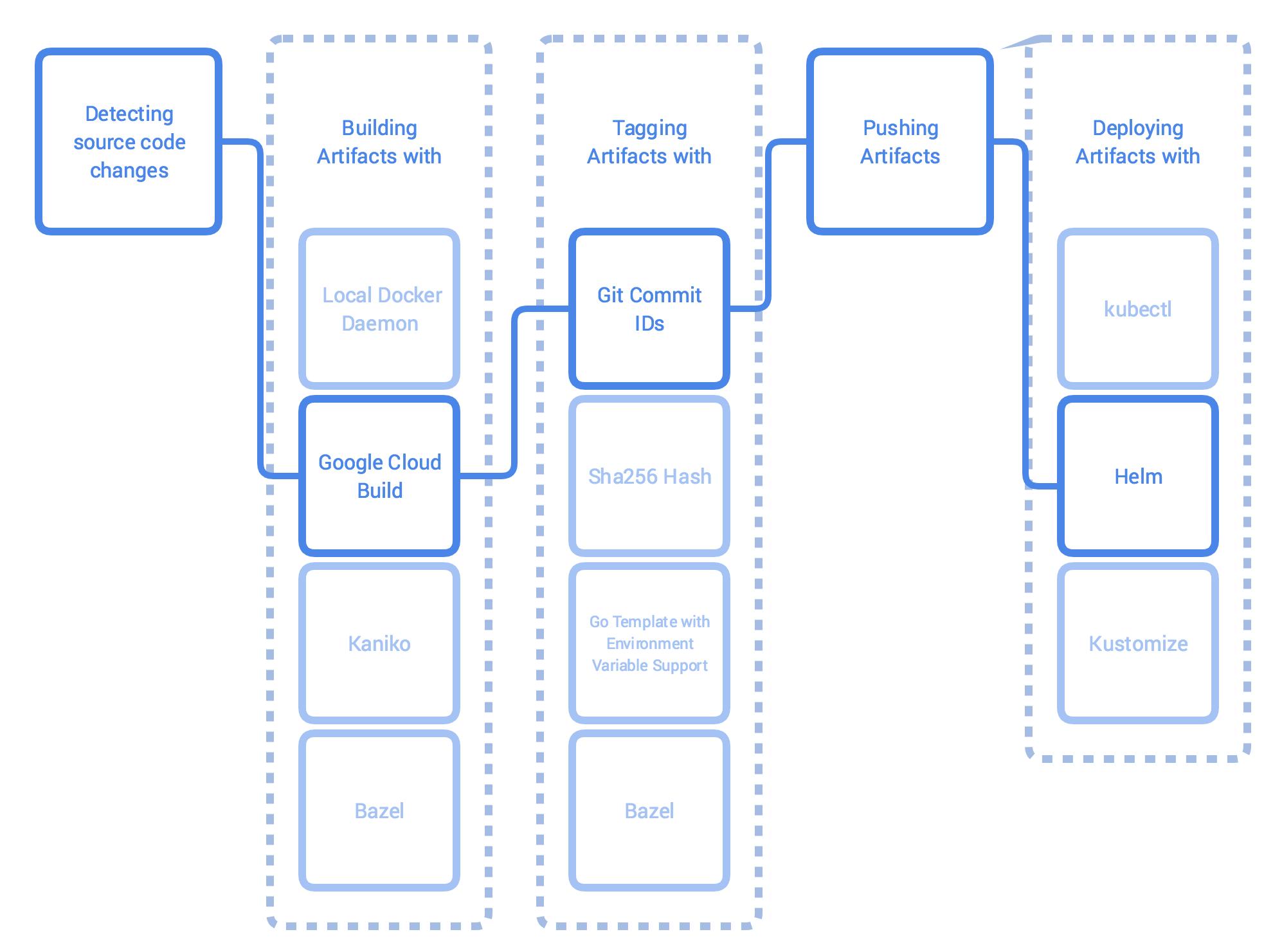 Обзор Skaffold для разработки под Kubernetes - 2