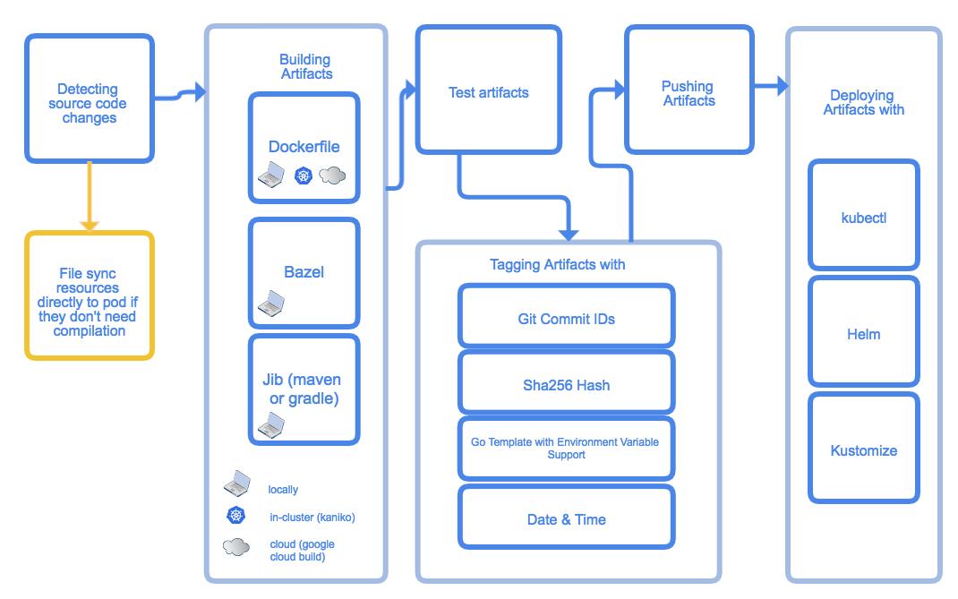 Обзор Skaffold для разработки под Kubernetes - 3