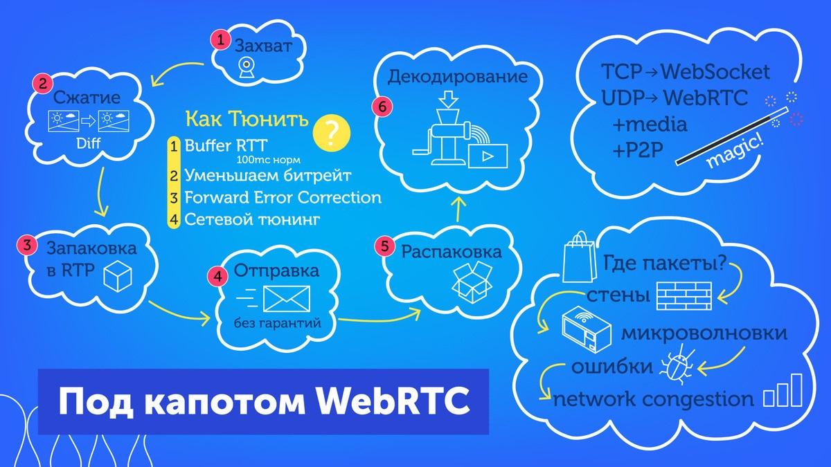 Видеозвонки, WebRTC и браузер: как это работает и как согреть «замерзающую» трансляцию - 1