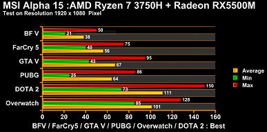 Radeon RX 5500M — новый король бюджетного мобильного гейминга