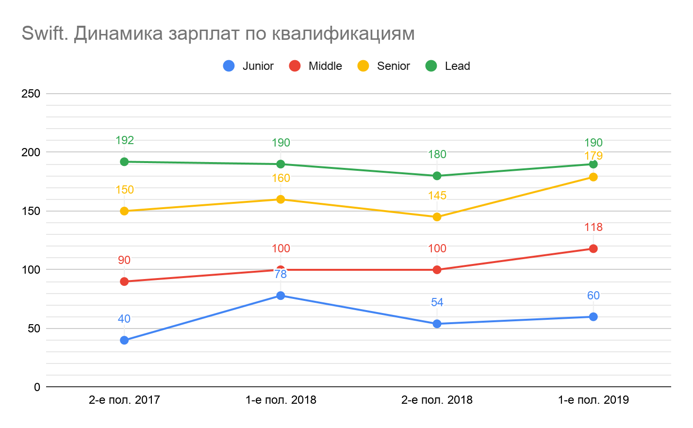 Сколько зарабатывали разработчики разных квалификаций в первом полугодии 2019 - 13