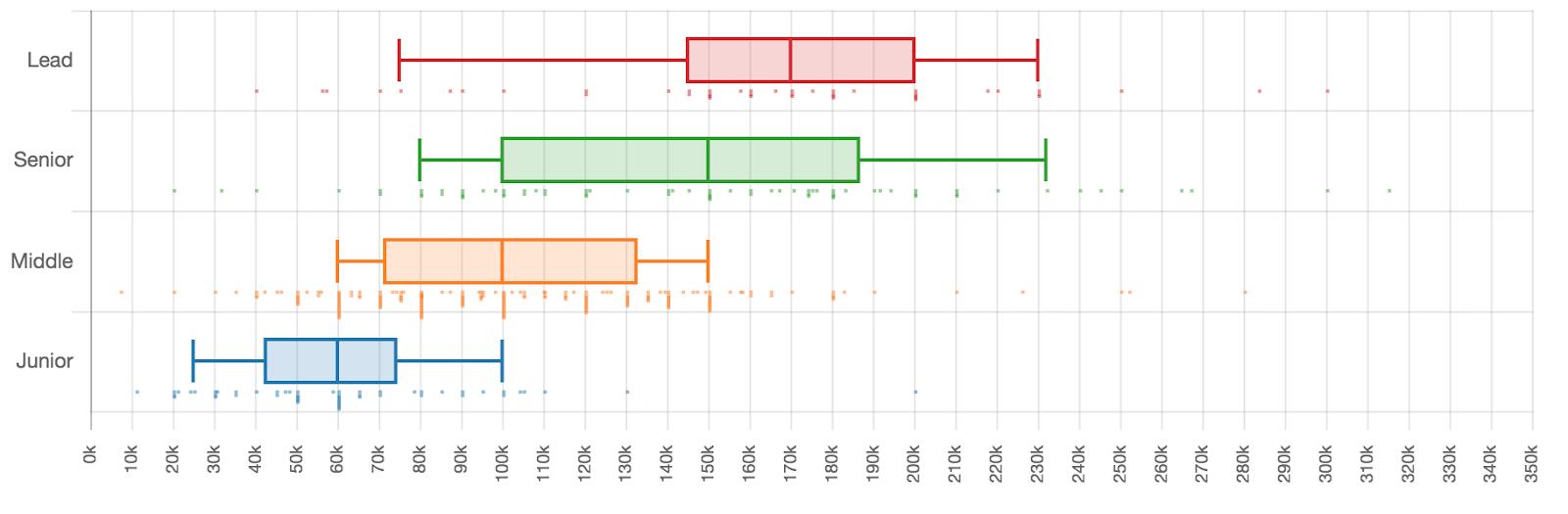 Сколько зарабатывали разработчики разных квалификаций в первом полугодии 2019 - 18