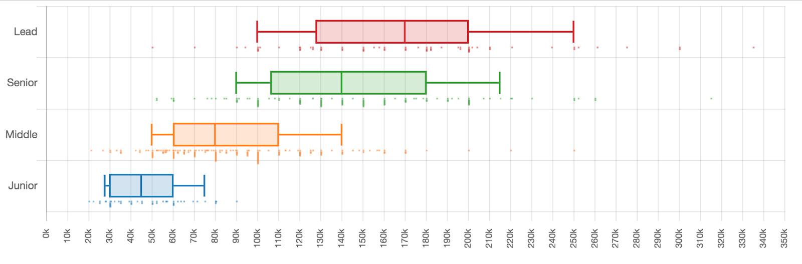 Сколько зарабатывали разработчики разных квалификаций в первом полугодии 2019 - 24