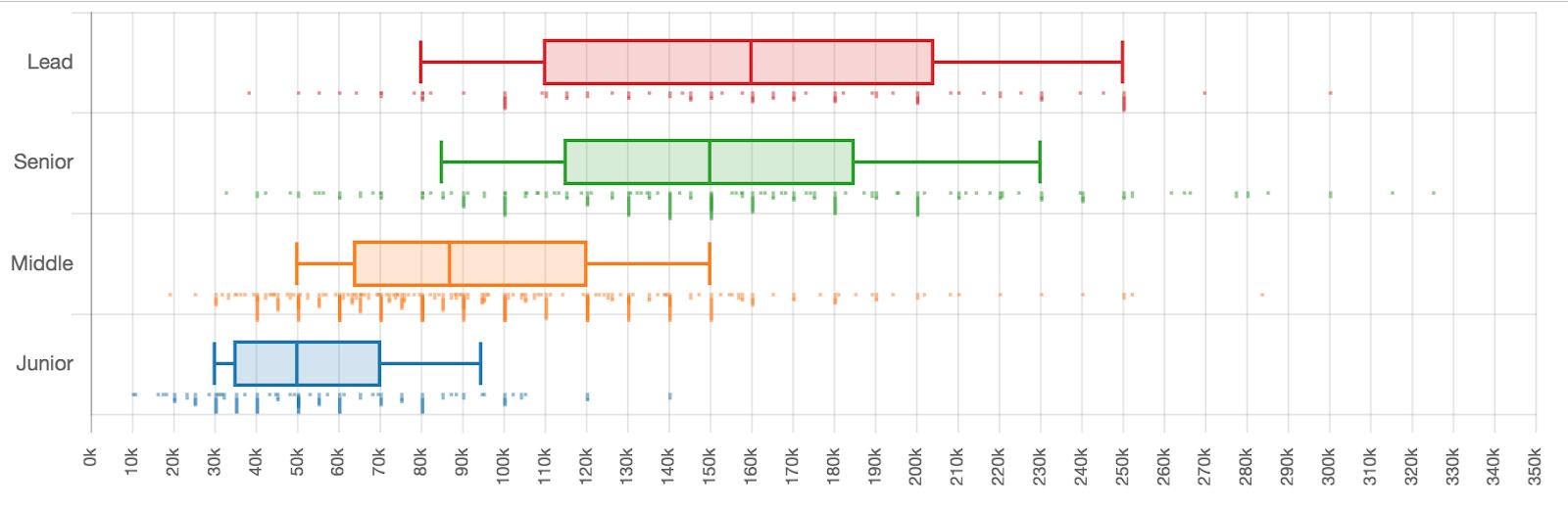 Сколько зарабатывали разработчики разных квалификаций в первом полугодии 2019 - 26
