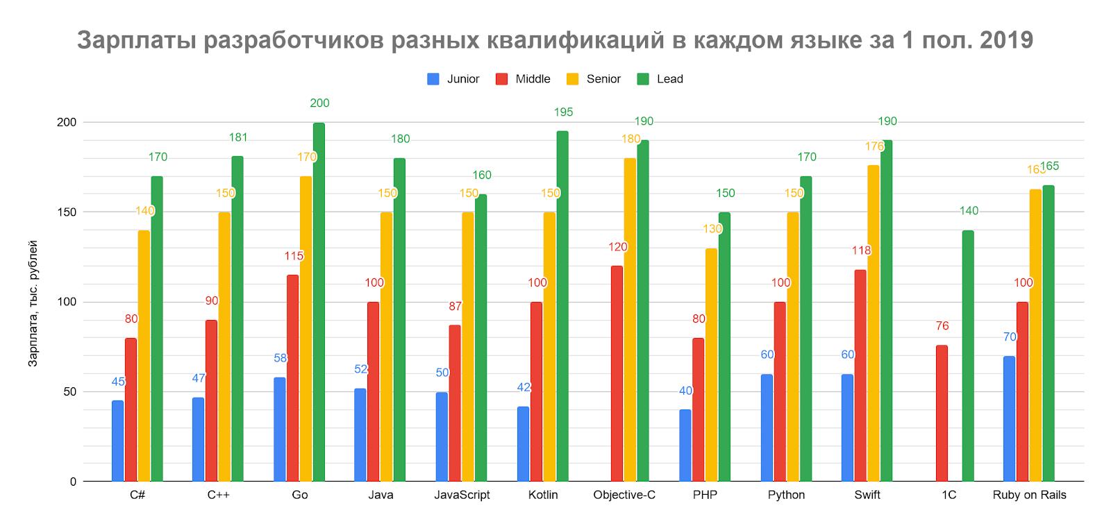 Сколько зарабатывали разработчики разных квалификаций в первом полугодии 2019 - 3
