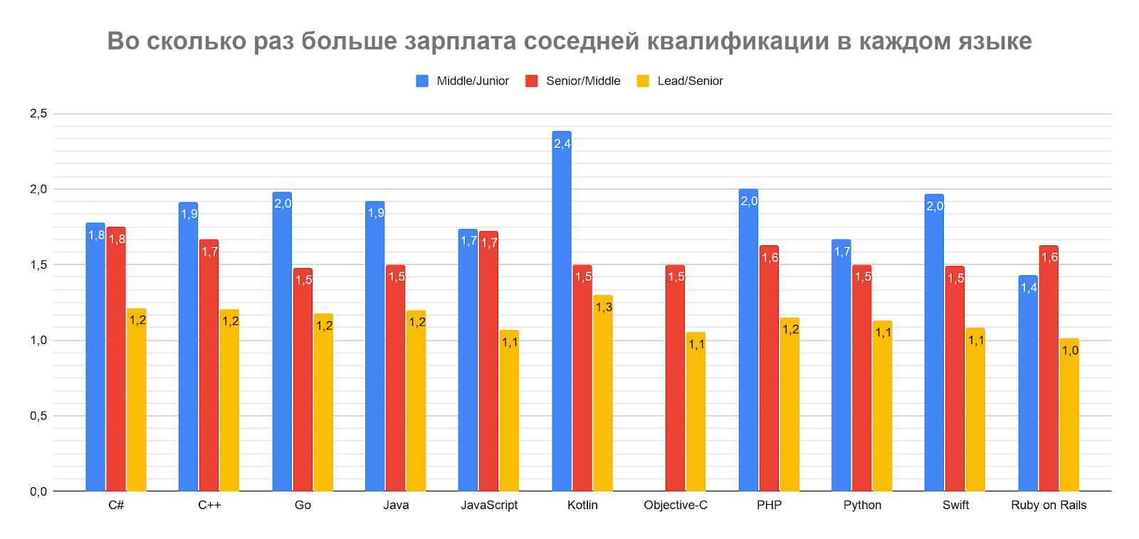 Сколько зарабатывали разработчики разных квалификаций в первом полугодии 2019 - 4