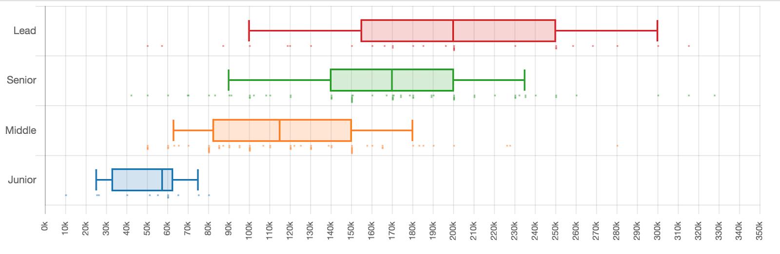 Сколько зарабатывали разработчики разных квалификаций в первом полугодии 2019 - 8