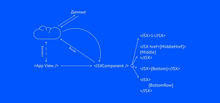 Проблемы основных паттернов создания data-driven apps на React.JS - 3