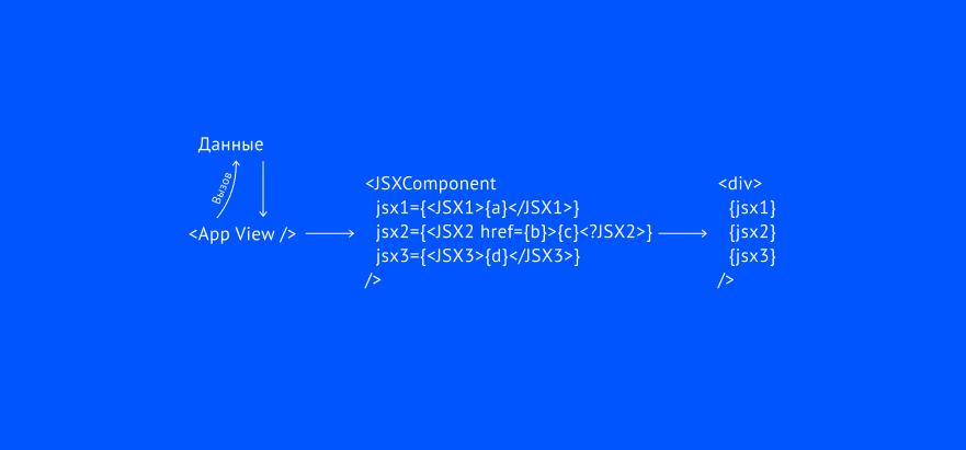 Проблемы основных паттернов создания data-driven apps на React.JS - 4