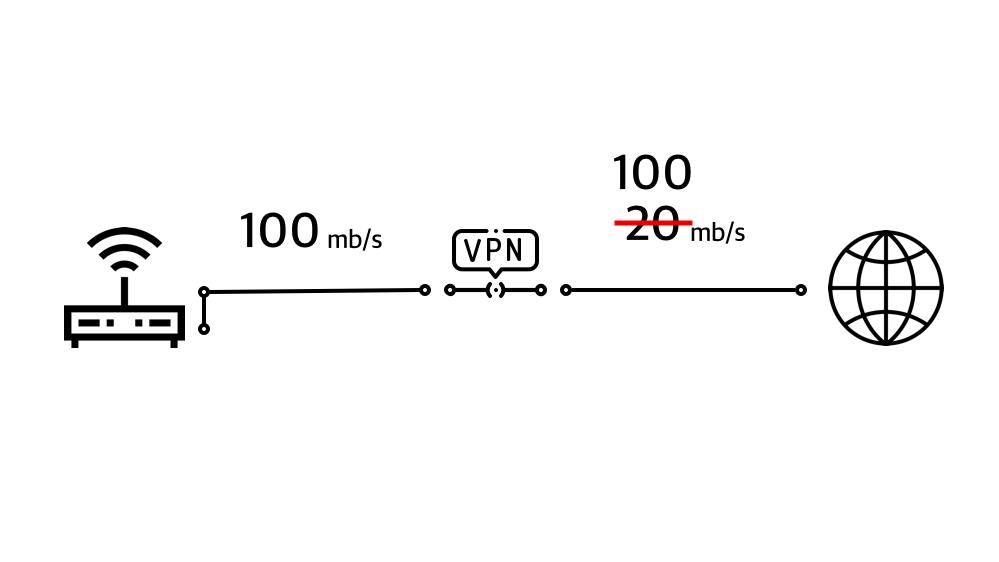 Заворачиваем весь трафик локальной сети в vpn без ограничения скорости - 1