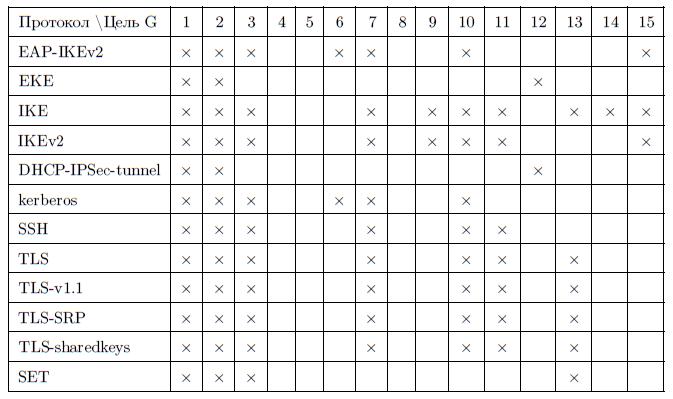 Криптографические протоколы: определения, запись, свойства, классификация, атаки - 25