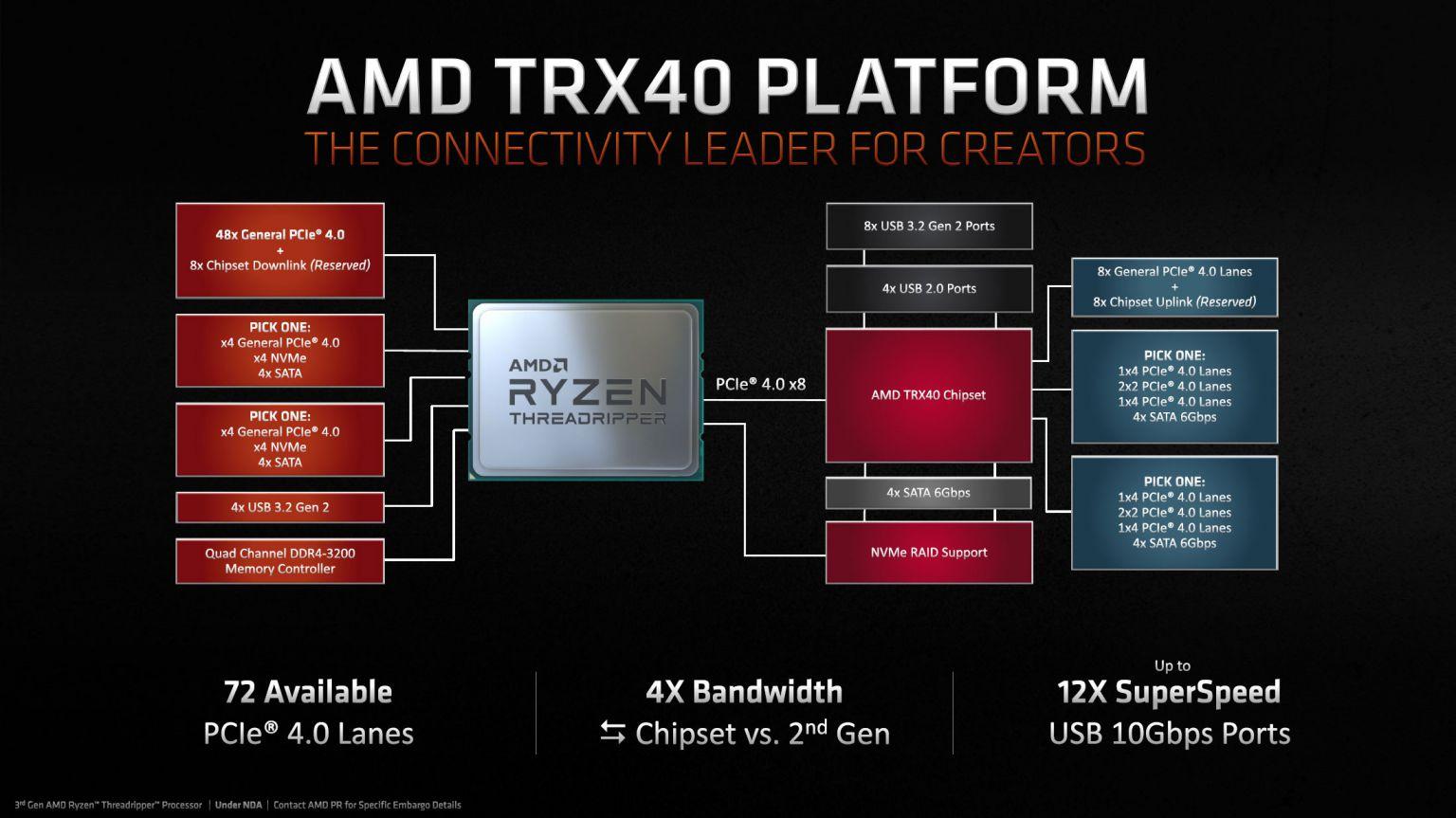 AMD представила процессоры Threadripper — самые быстрые CPU для десктопов - 8