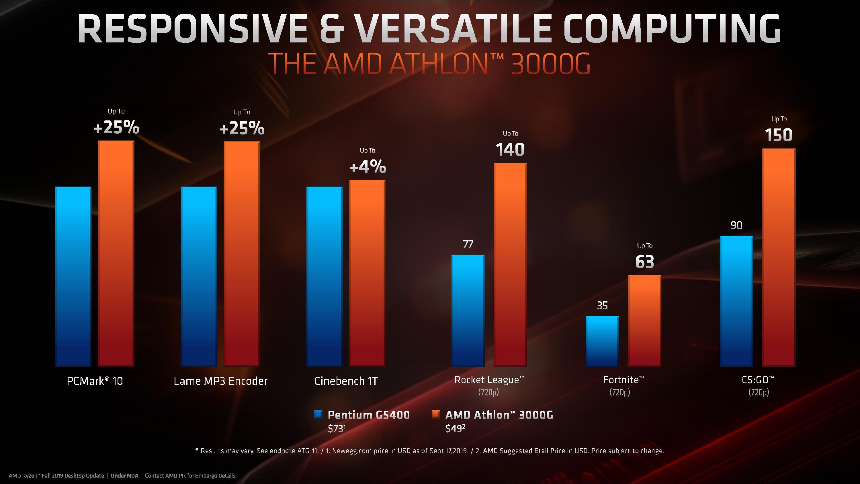 AMD представила процессоры Threadripper — самые быстрые CPU для десктопов - 9
