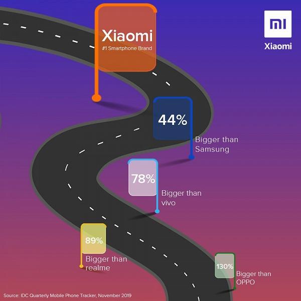 Xiaomi: «Мы на 44% больше, чем Samsung»