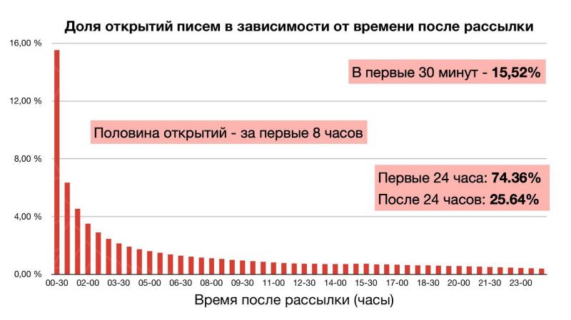 Как email-маркетинг изменился с 2013 года: 4 главных тренда и актуальная статистика - 3