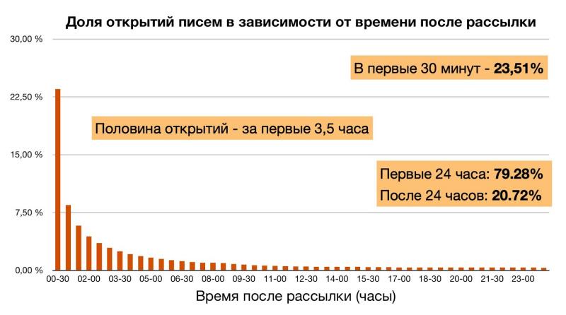 Как email-маркетинг изменился с 2013 года: 4 главных тренда и актуальная статистика - 4