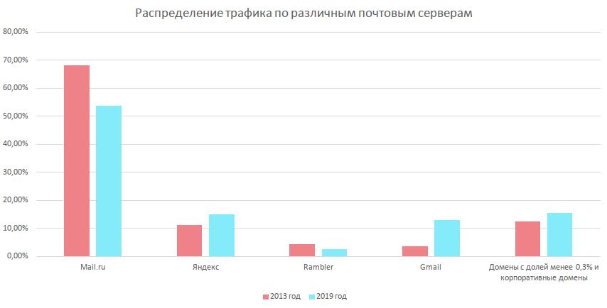 Как email-маркетинг изменился с 2013 года: 4 главных тренда и актуальная статистика - 7