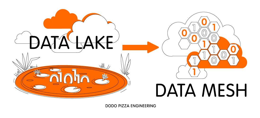 Data Mesh: как работать с данными без монолита - 1