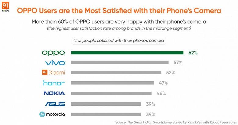 Опрос показал, владельцы каких смартфонов больше всего довольны камерами в своих устройствах