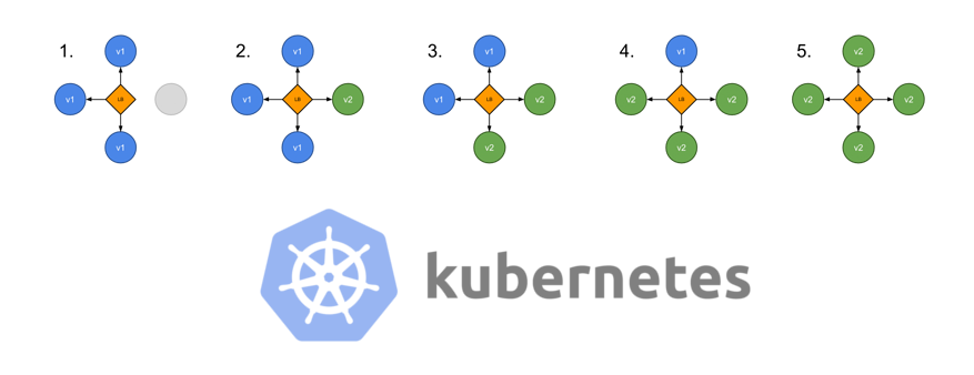 Стратегии деплоя в Kubernetes: rolling, recreate, blue-green, canary, dark (A-B-тестирование) - 1