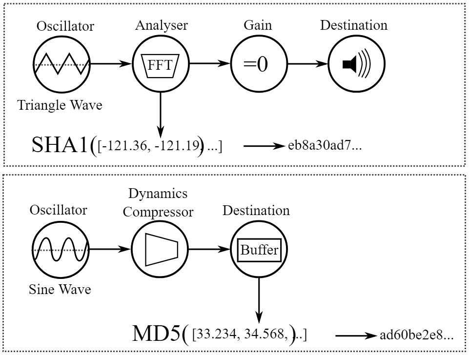 Звуковой отпечаток компьютера через AudioContext API - 1