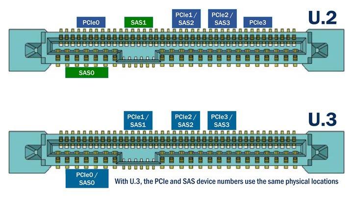 Твердотельные накопители Kioxia CM6 оснащены интерфейсом PCIe 4.0, но выполнены не в форм-факторе M.2