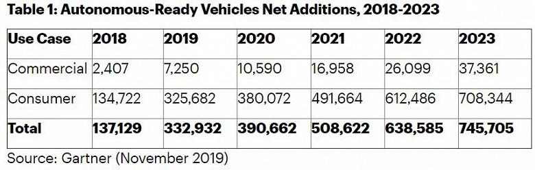 В Gartner насчитали сотни тысяч уже выпущенных машин, готовых к самоуправляемому движению