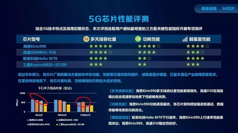 Kirin 990 5G — лучшая платформа для сетей пятого поколения