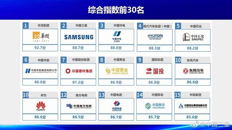 Samsung — одна из самых социально ответственных компаний в Китае