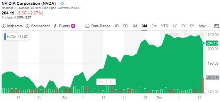 Акции NVIDIA подешевели на фоне умеренного прогноза по выручке